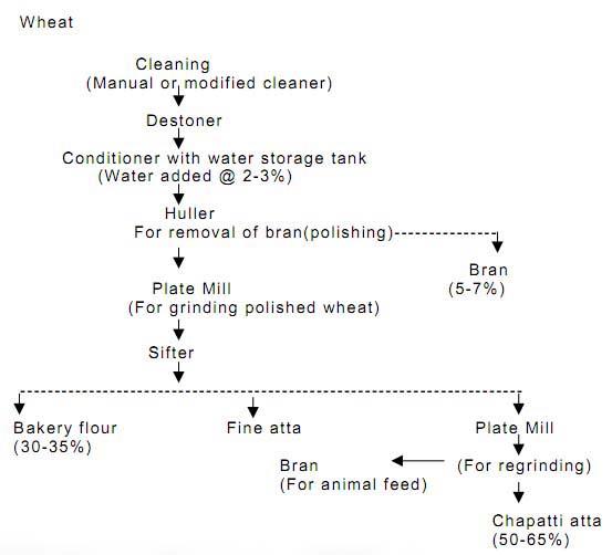 wheat flour production process pdf